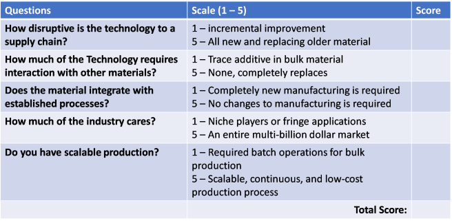 Critical Questions for Assessing Nanotechnology Disruption Capability.png