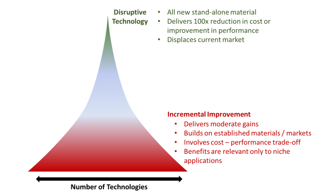 Pyramid of Disruptive Nanotechnology Categories Types Range.png