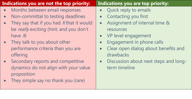 Indicators that you are top priority or not guide for advanced material startup.png