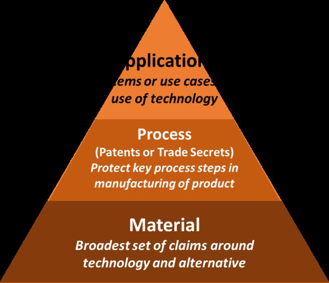 Nanotechnology Patent Pyramid Strategy
