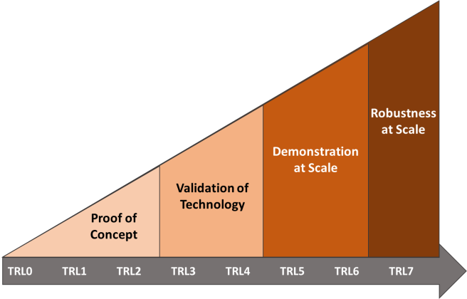 Highlevel Overview of the nanotechnology technology readiness level scale