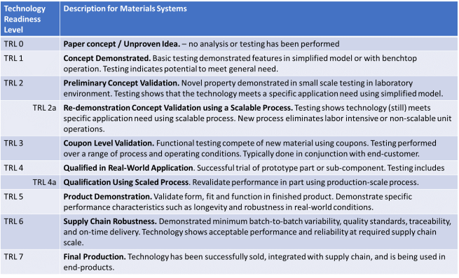Nanotechnology Advanced Materials Technology Readiness Level Scale.png