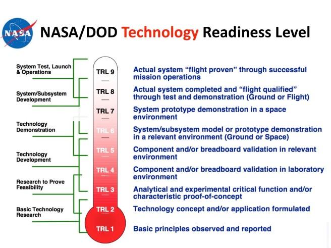 NASA Technology Readiness Level Scale