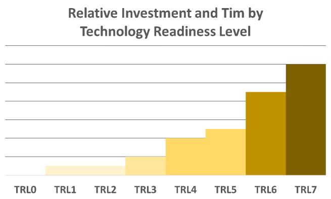Relative Investment of Money and Time for each step in the Technology Readiness Level Scale