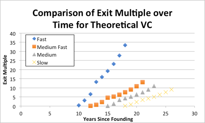 Comparison of Exit Multiple after Revenue generation for nanotechnology startup