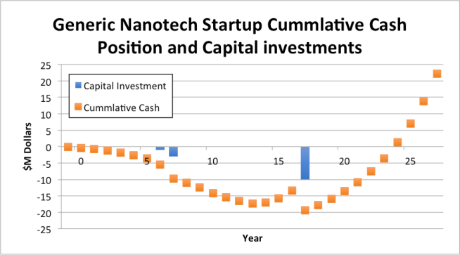 Cummulative cash flow and capital investment for a nanotechnolgy startup