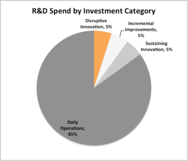 R&D Spend by Category shows little investment in disruptive innovation.png