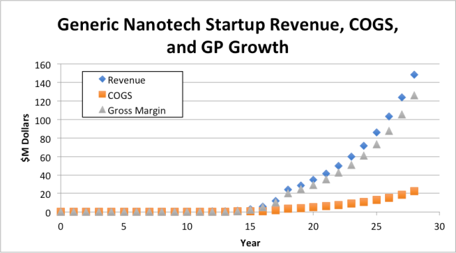 Revenue COGS and GP for a general nanotechnology startup