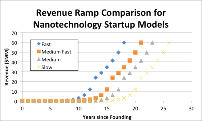 Revenue Ramp Comparison for Speed to Market for a nanotechnology company.png