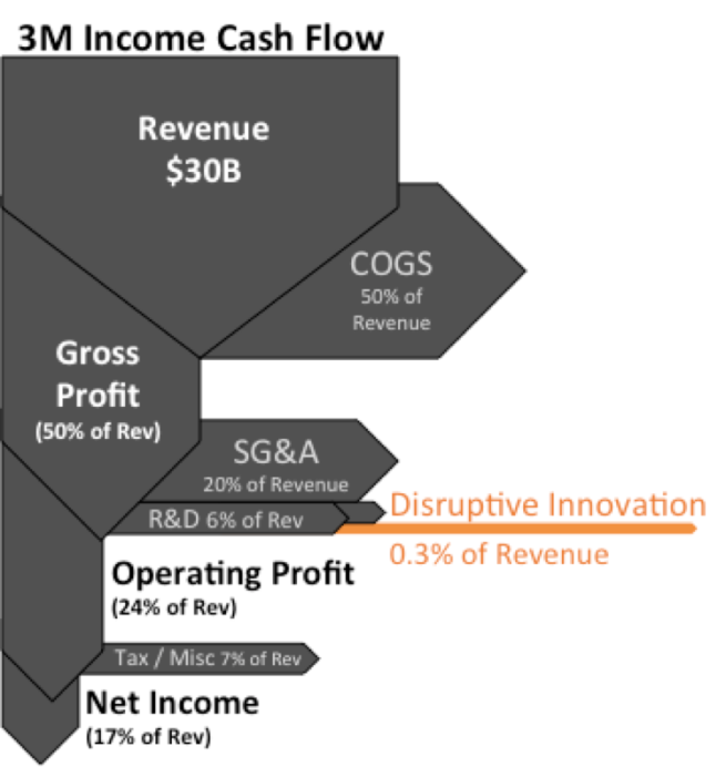 Visualization of 3M Income Statement demonstrating the amount actually spent on disruptive innovation as percent of revenue.png