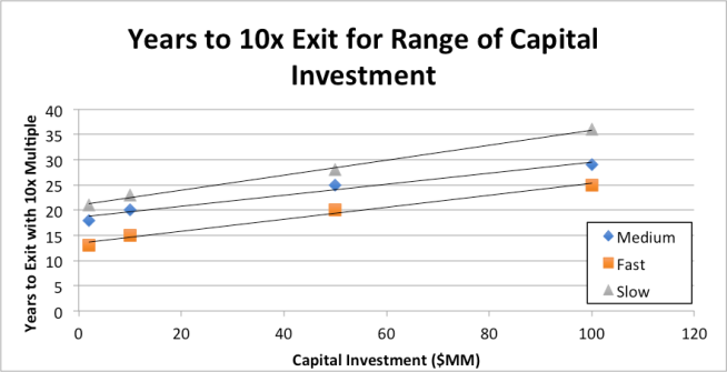 Years to 10x exit for venture capitalist over range of capital investment requirements